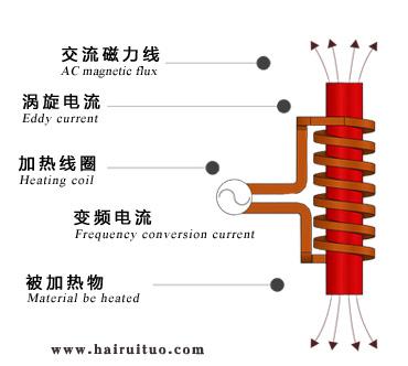 电磁感应加热的优点与缺点